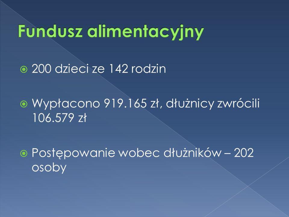  200 dzieci ze 142 rodzin  Wypłacono 919.165 zł, dłużnicy zwrócili 106.579 zł  Postępowanie wobec dłużników – 202 osoby