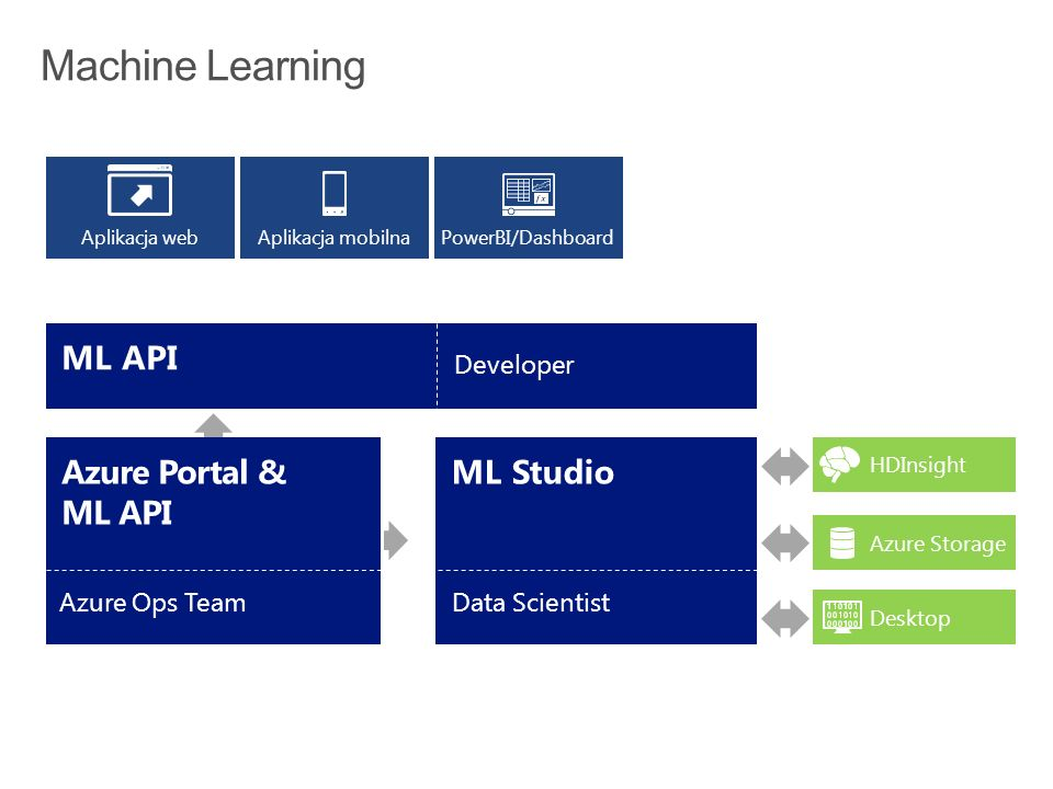 Azure Portal Azure Ops Team ML Studio Data Scientist HDInsightAzure StorageDesktop Azure Portal & ML API Azure Ops Team PowerBI/DashboardAplikacja mobilnaAplikacja web ML API Developer