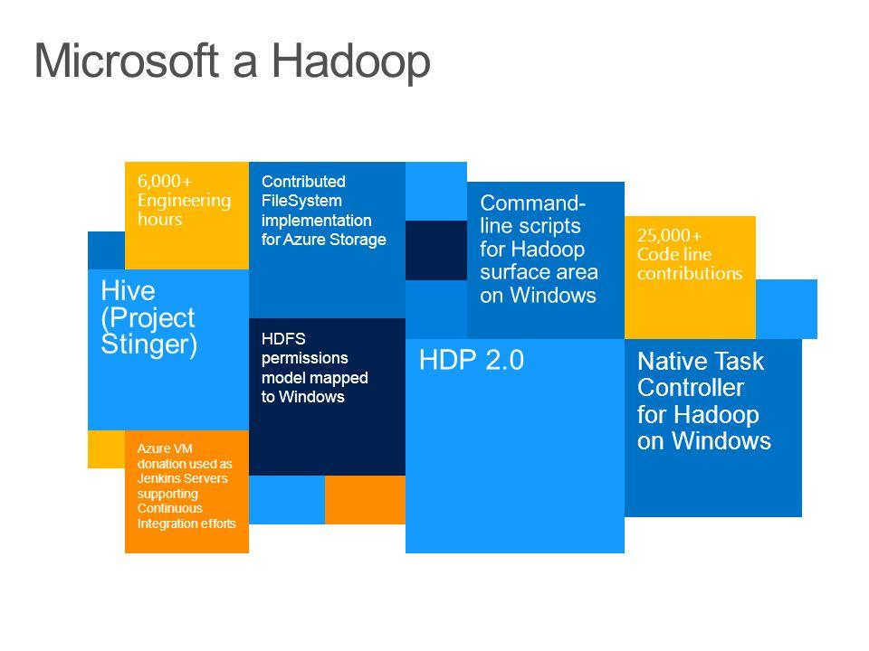 HDInsight Azure Blobs HDFS HivePigHCatalogAmbari Map Reduce Sqoop Oozie Azure UXAzure SDKTempletonRDP