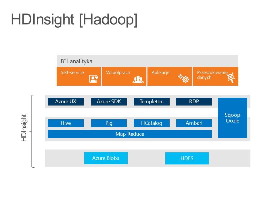 Azure Portal Azure Ops Team ML Studio Data Scientist HDInsightAzure StorageDesktop Azure Portal & ML API Azure Ops Team PowerBI/DashboardAplikacja mobilnaAplikacja web ML API Developer