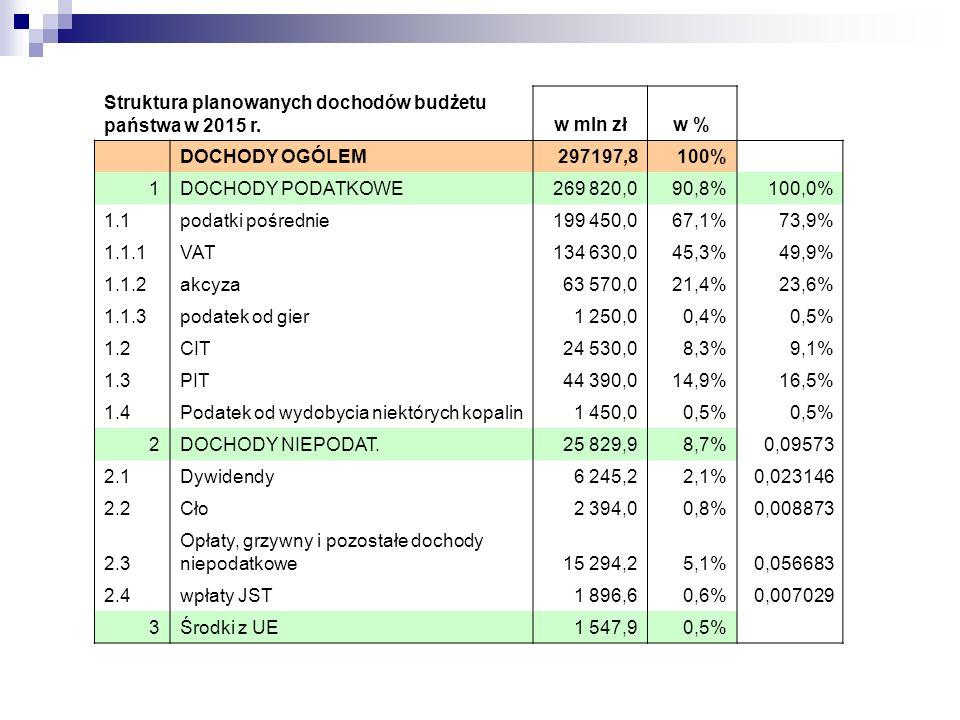 Struktura planowanych dochodów budżetu państwa w 2015 r.w mln złw % DOCHODY OGÓLEM297197,8100% 1DOCHODY PODATKOWE269 820,090,8%100,0% 1.1podatki pośrednie199 450,067,1%73,9% 1.1.1VAT134 630,045,3%49,9% 1.1.2akcyza63 570,021,4%23,6% 1.1.3podatek od gier1 250,00,4%0,5% 1.2CIT24 530,08,3%9,1% 1.3PIT44 390,014,9%16,5% 1.4Podatek od wydobycia niektórych kopalin1 450,00,5% 2DOCHODY NIEPODAT.25 829,98,7%0,09573 2.1Dywidendy6 245,22,1%0,023146 2.2Cło2 394,00,8%0,008873 2.3 Opłaty, grzywny i pozostałe dochody niepodatkowe15 294,25,1%0,056683 2.4wpłaty JST1 896,60,6%0,007029 3Środki z UE1 547,90,5%
