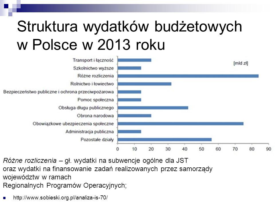 Struktura wydatków budżetowych w Polsce w 2013 roku http://www.sobieski.org.pl/analiza-is-70/ Różne rozliczenia – gł.