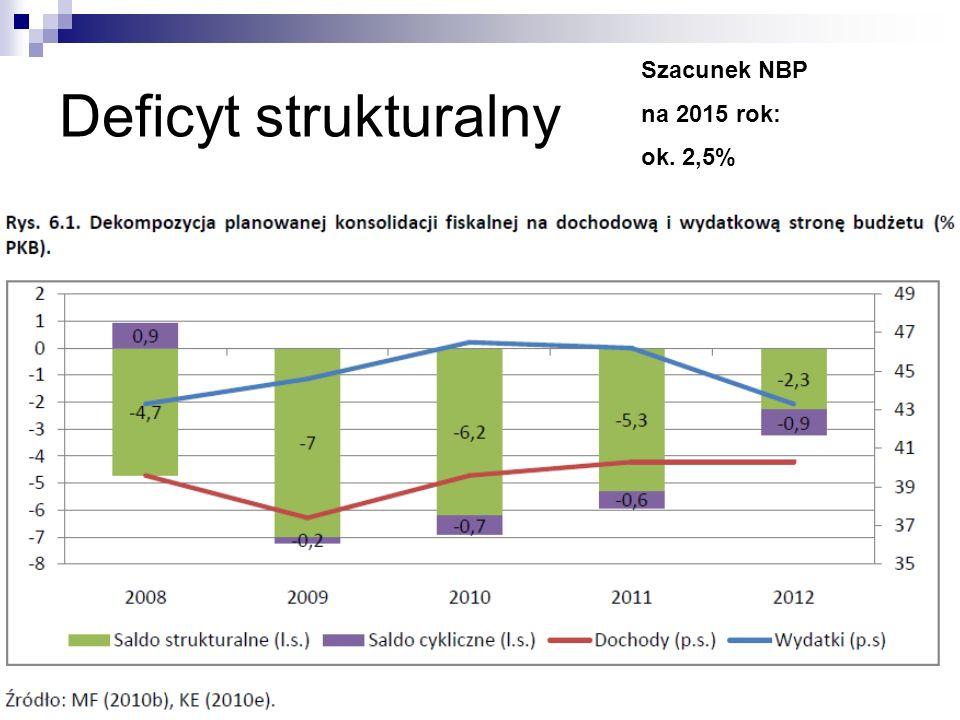 Deficyt strukturalny Szacunek NBP na 2015 rok: ok. 2,5%