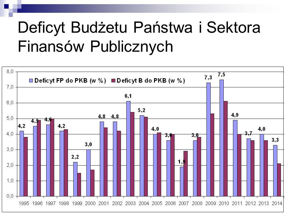 25 Deficyt Budżetu Państwa i Sektora Finansów Publicznych