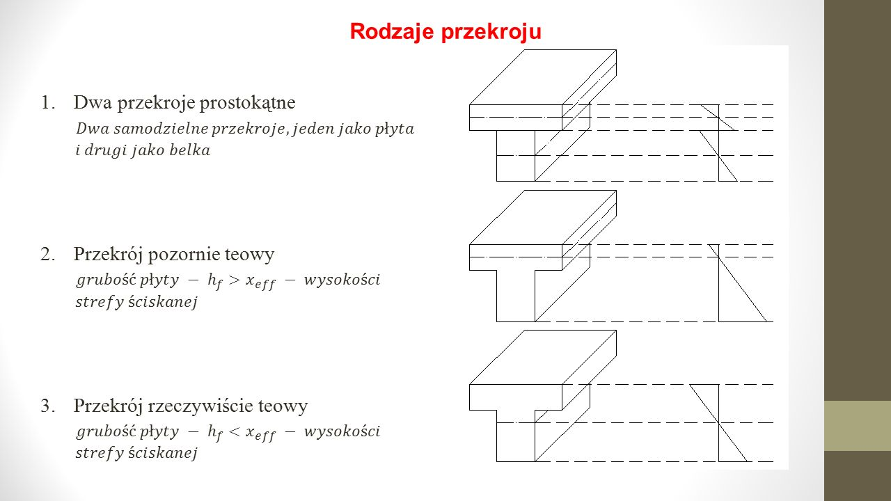 Rodzaje przekroju 1.Dwa przekroje prostokątne 2.Przekrój pozornie teowy 3.Przekrój rzeczywiście teowy