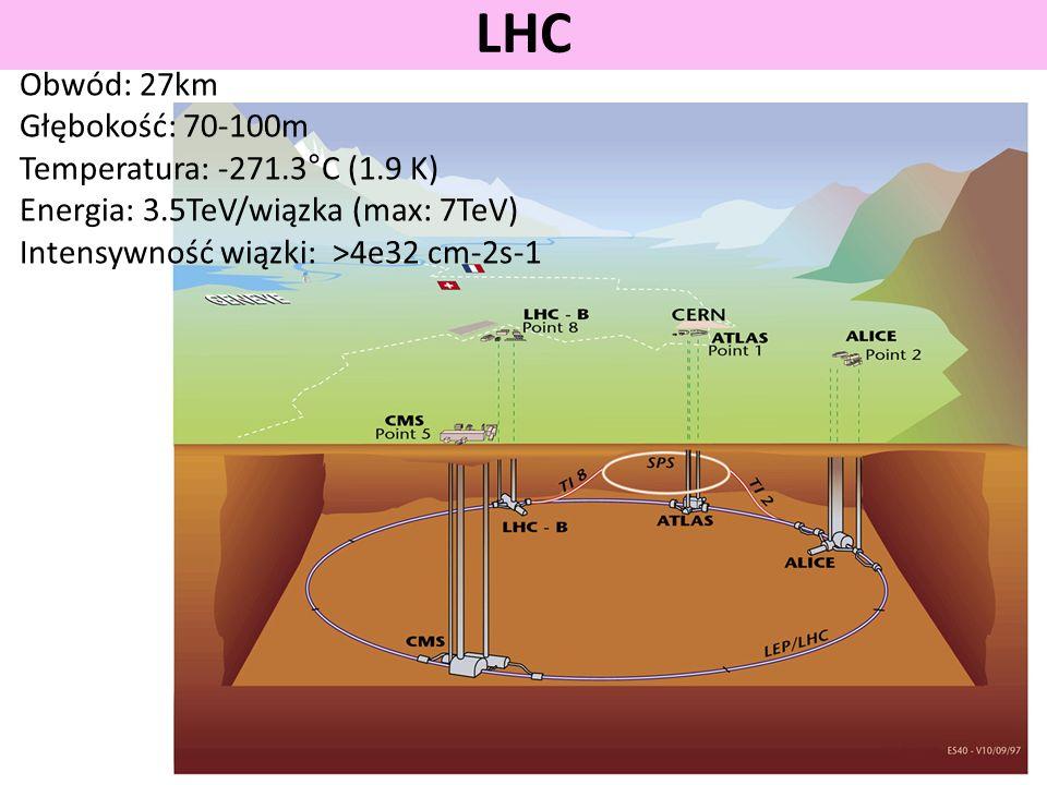 LHC Obwód: 27km Głębokość: 70-100m Temperatura: -271.3°C (1.9 K) Energia: 3.5TeV/wiązka (max: 7TeV) Intensywność wiązki: >4e32 cm-2s-1