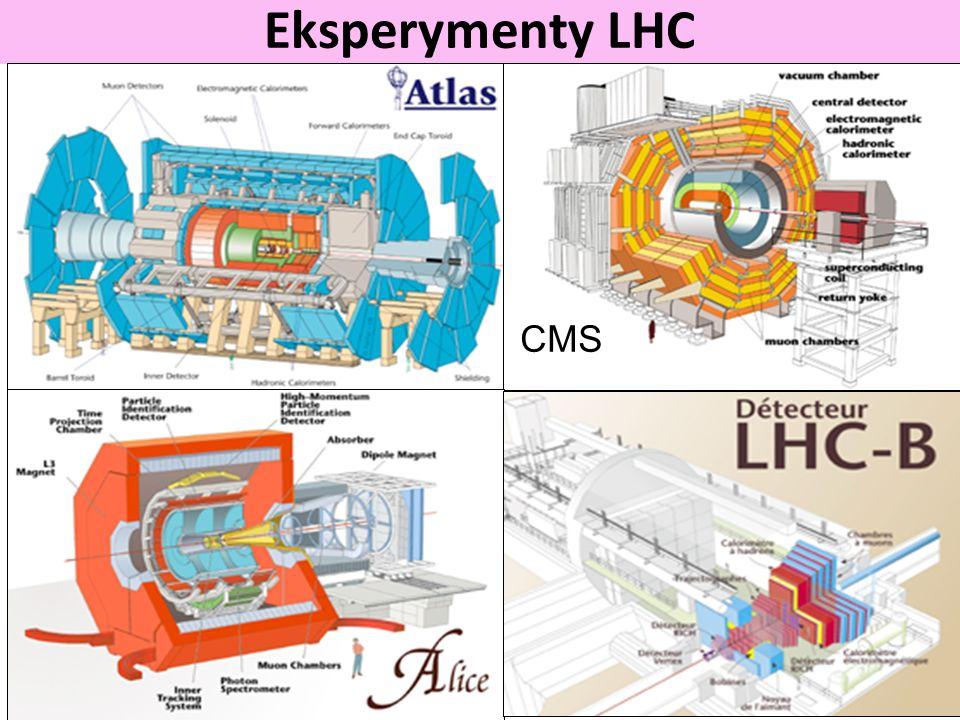 Eksperymenty LHC CMS