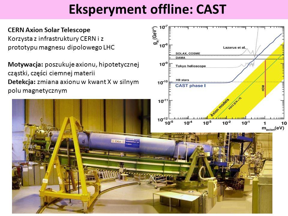 Eksperyment offline: CAST CERN Axion Solar Telescope Korzysta z infrastruktury CERN i z prototypu magnesu dipolowego LHC Motywacja: poszukuje axionu, hipotetycznej cząstki, części ciemnej materii Detekcja: zmiana axionu w kwant X w silnym polu magnetycznym