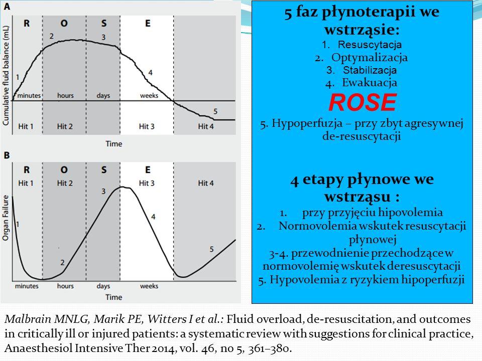 5 faz płynoterapii we wstrząsie: 1.Resuscytacja 2.Optymalizacja 3.Stabilizacja 4.Ewakuacja ROSE 5. Hypoperfuzja – przy zbyt agresywnej de-resuscytacji