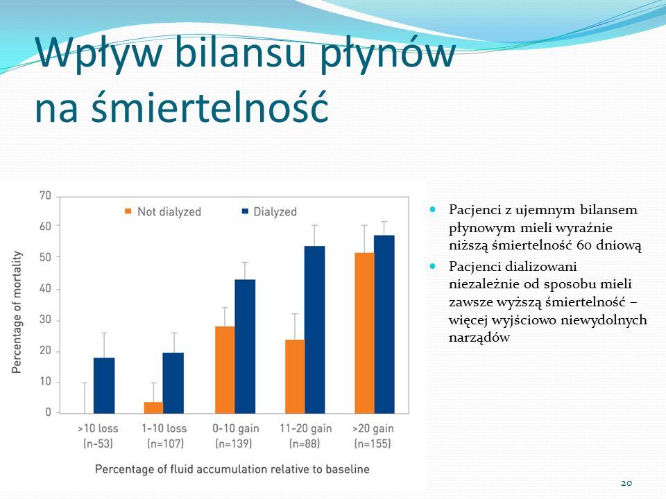 Wpływ bilansu płynów na śmiertelność Pacjenci z ujemnym bilansem płynowym mieli wyraźnie niższą śmiertelność 60 dniową Pacjenci dializowani niezależni