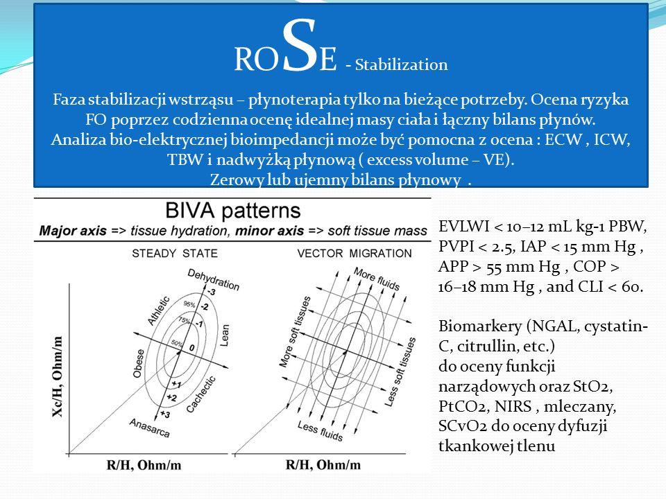 RO S E - Stabilization Faza stabilizacji wstrząsu – płynoterapia tylko na bieżące potrzeby. Ocena ryzyka FO poprzez codzienna ocenę idealnej masy ciał