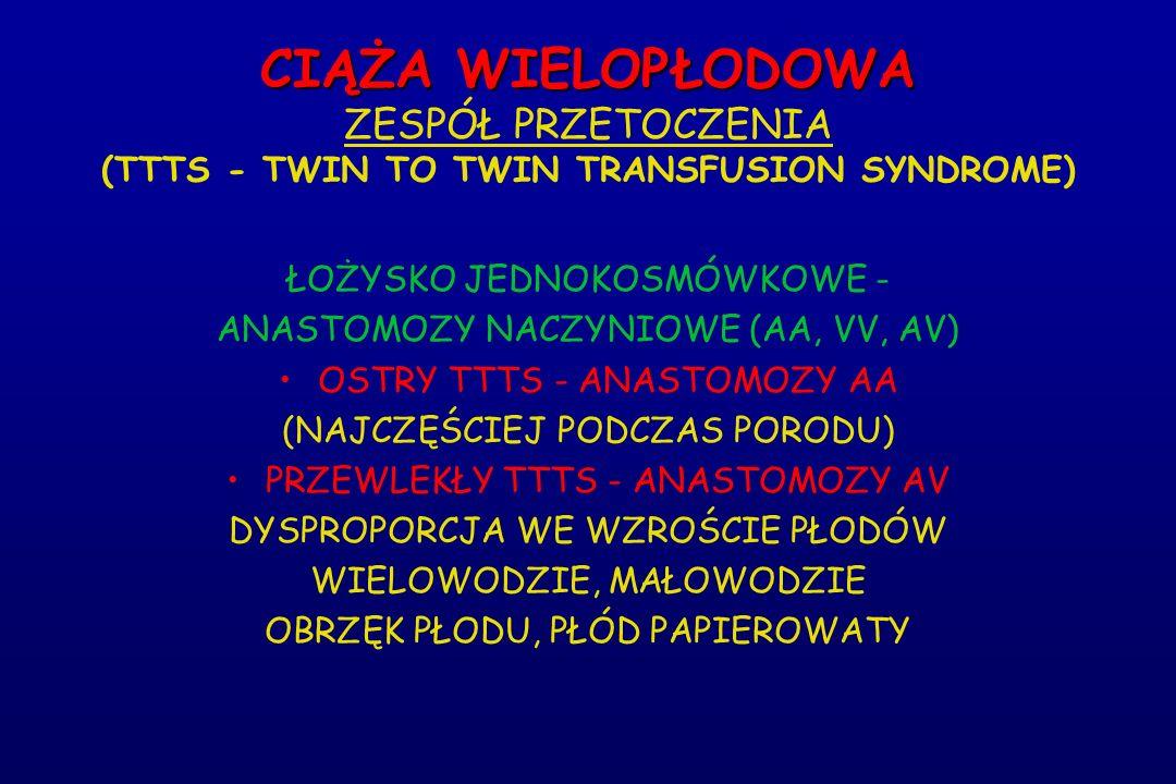 CIĄŻA WIELOPŁODOWA CIĄŻA WIELOPŁODOWA ZESPÓŁ PRZETOCZENIA (TTTS - TWIN TO TWIN TRANSFUSION SYNDROME) ŁOŻYSKO JEDNOKOSMÓWKOWE - ANASTOMOZY NACZYNIOWE (