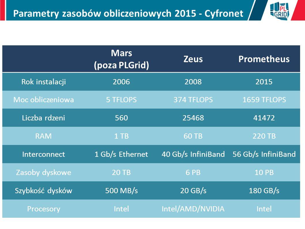 Mars (poza PLGrid) ZeusPrometheus Rok instalacji200620082015 Moc obliczeniowa5 TFLOPS374 TFLOPS1659 TFLOPS Liczba rdzeni5602546841472 RAM1 TB60 TB220