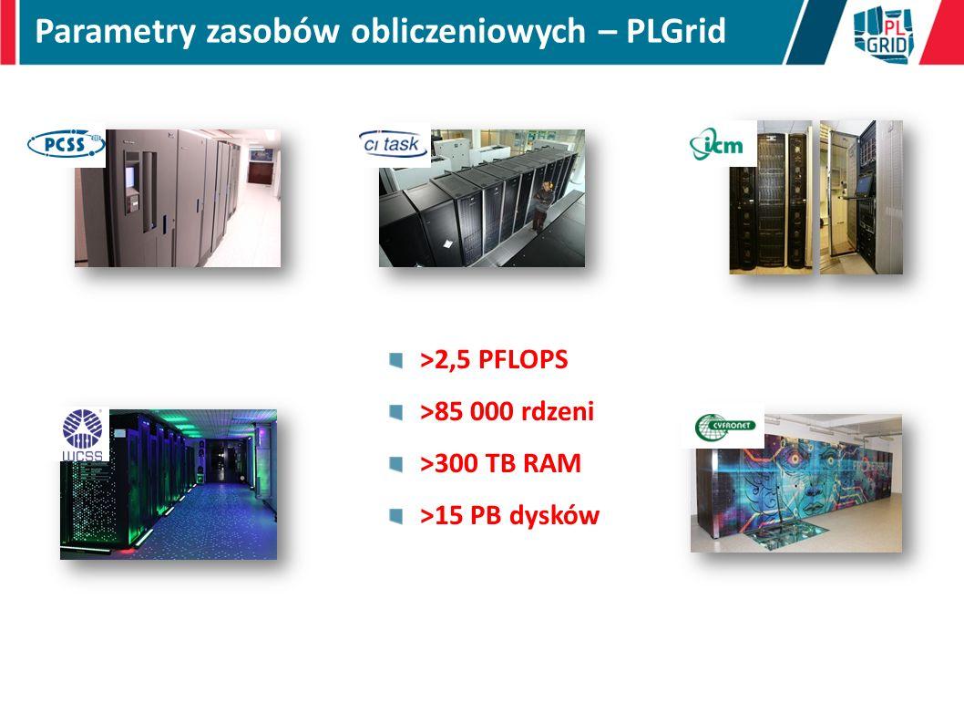 Parametry zasobów obliczeniowych – PLGrid >2,5 PFLOPS >85 000 rdzeni >300 TB RAM >15 PB dysków