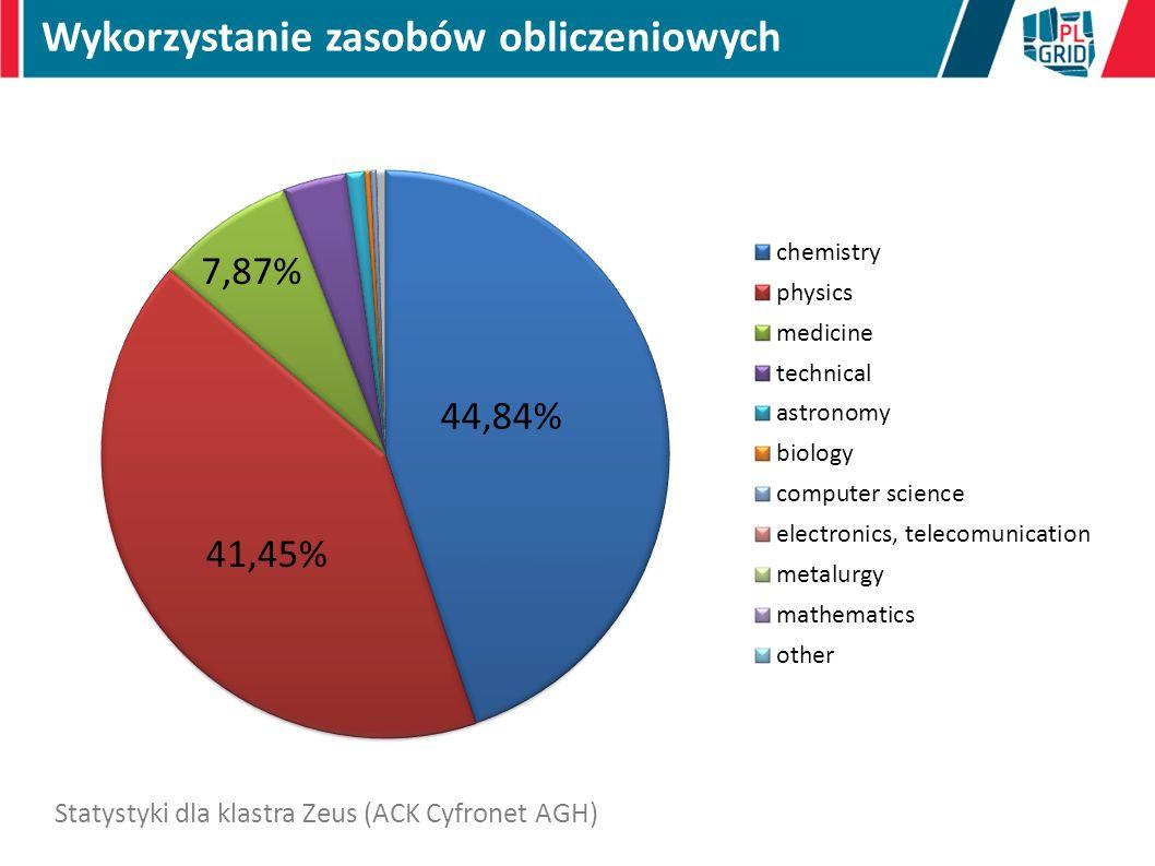 Wykorzystanie zasobów obliczeniowych Statystyki dla klastra Zeus (ACK Cyfronet AGH)
