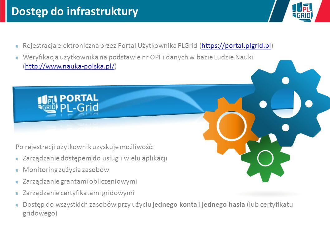 Dostęp do infrastruktury Rejestracja elektroniczna przez Portal Użytkownika PLGrid (https://portal.plgrid.pl)https://portal.plgrid.pl Weryfikacja użyt