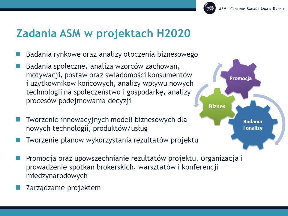 ASM – C ENTRUM B ADAŃ I A NALIZ R YNKU Zadania ASM w projektach H2020 Badania rynkowe oraz analizy otoczenia biznesowego Badania społeczne, analiza wz