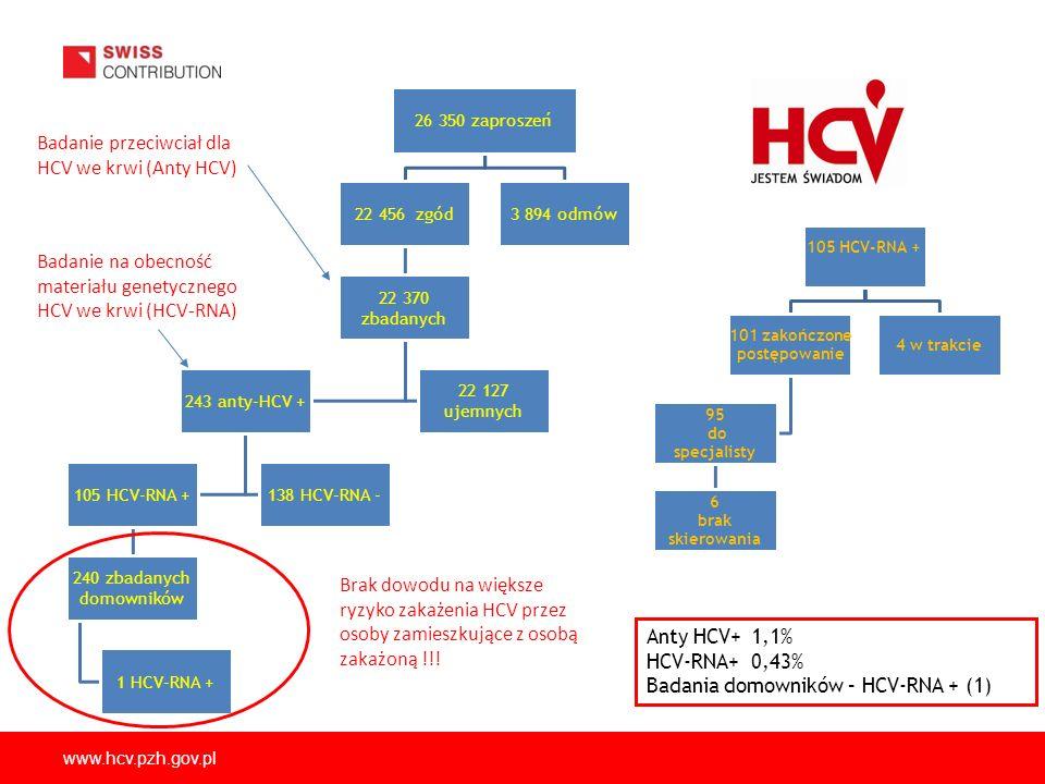 www.hcv.pzh.gov.pl Anty HCV+1,1% HCV-RNA+0,43% Badania domowników – HCV-RNA + (1) 26 350 zaproszeń 22 456 zgód 22 370 zbadanych 243 anty-HCV + 105 HCV