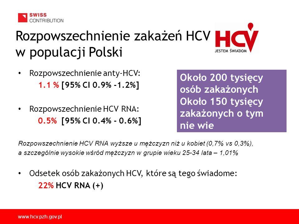 www.hcv.pzh.gov.pl Rozpowszechnienie zakażeń HCV w populacji Polski Rozpowszechnienie anty-HCV: 1.1 % [95% CI 0.9% -1.2%] Rozpowszechnienie HCV RNA: 0