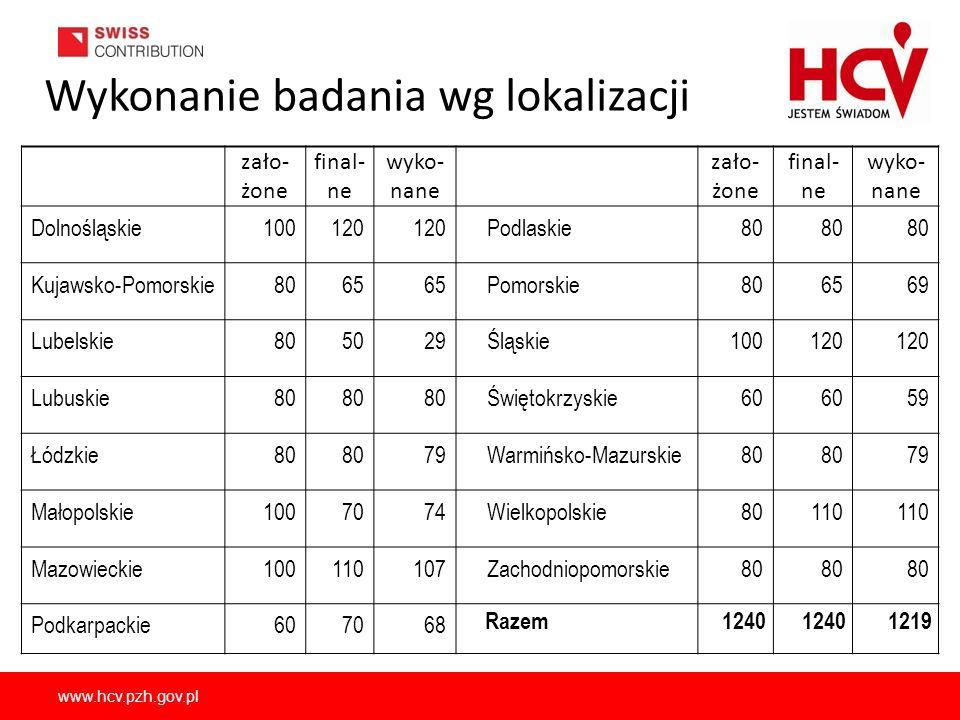 www.hcv.pzh.gov.pl Wykonanie badania wg lokalizacji zało- żone final- ne wyko- nane zało- żone final- ne wyko- nane Dolnośląskie100120 Podlaskie80 Kuj