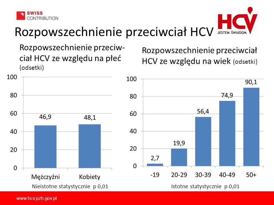 www.hcv.pzh.gov.pl Rozpowszechnienie przeciwciał HCV Rozpowszechnienie przeciw- ciał HCV ze względu na płeć (odsetki) Rozpowszechnienie przeciwciał HC