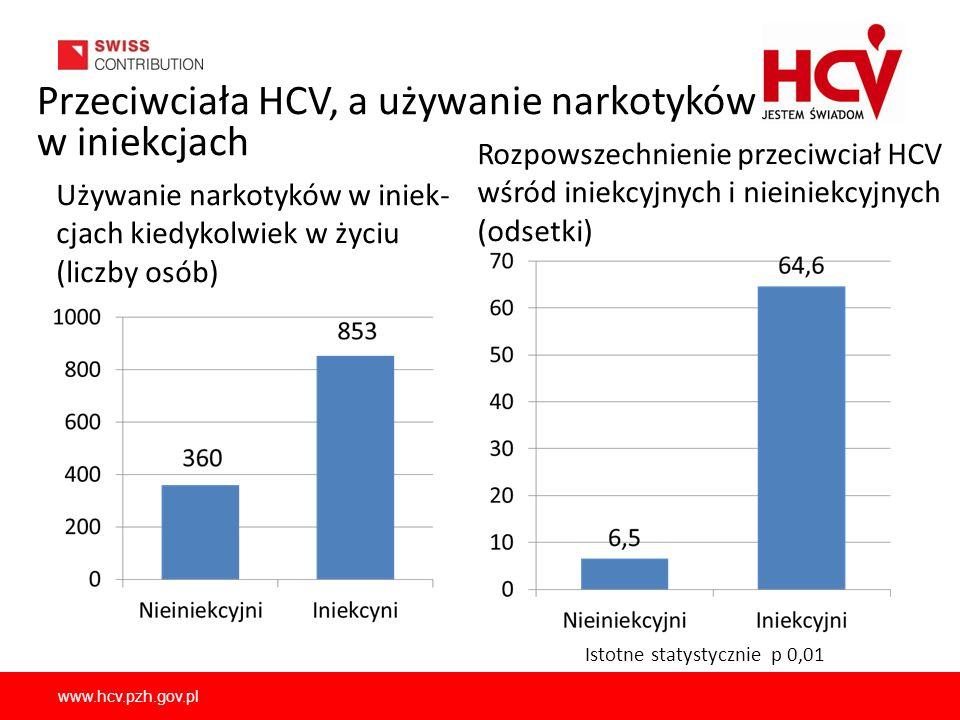 www.hcv.pzh.gov.pl Przeciwciała HCV, a używanie narkotyków w iniekcjach Używanie narkotyków w iniek- cjach kiedykolwiek w życiu (liczby osób) Rozpowsz