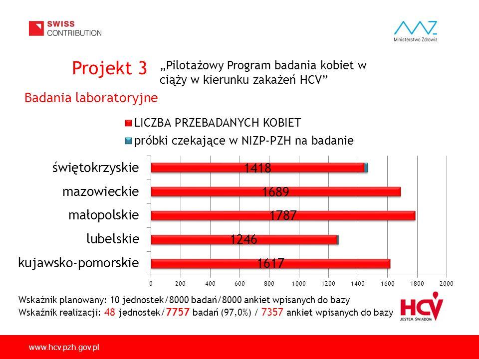 www.hcv.pzh.gov.pl Badania laboratoryjne Wskaźnik planowany: 10 jednostek/8000 badań/8000 ankiet wpisanych do bazy Wskaźnik realizacji: 48 jednostek/