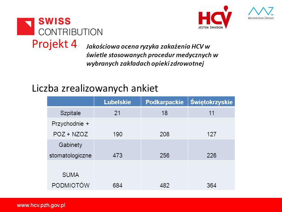 www.hcv.pzh.gov.pl Projekt 4 Liczba zrealizowanych ankiet LubelskiePodkarpackieŚwiętokrzyskie Szpitale211811 Przychodnie + POZ + NZOZ190208127 Gabinet
