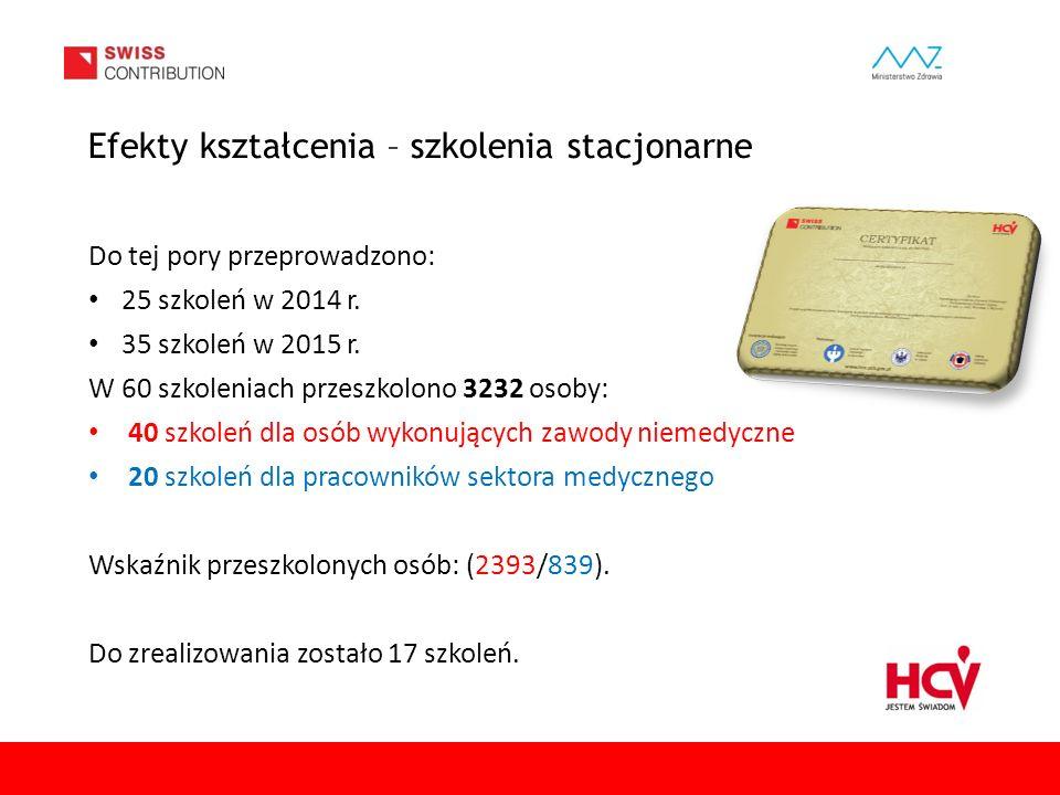 www.hcv.pzh.gov.pl Efekty kształcenia – szkolenia stacjonarne Do tej pory przeprowadzono: 25 szkoleń w 2014 r. 35 szkoleń w 2015 r. W 60 szkoleniach p