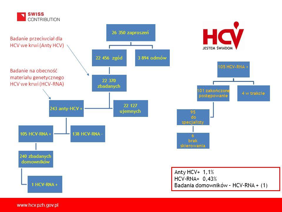 www.hcv.pzh.gov.pl Anty HCV+1,1% HCV-RNA+0,43% Badania domowników – HCV-RNA + (1) 26 350 zaproszeń 22 456 zgód 22 370 zbadanych 243 anty-HCV + 105 HCV-RNA + 240 zbadanych domowników 1 HCV-RNA + 138 HCV-RNA - 22 127 ujemnych 3 894 odmów 105 HCV-RNA + 101 zakończone postępowanie 95 do specjalisty 6 brak skierowania 4 w trakcie Badanie przeciwciał dla HCV we krwi (Anty HCV) Badanie na obecność materiału genetycznego HCV we krwi (HCV-RNA) Brak dowodu na większe ryzyko zakażenia HCV przez osoby zamieszkujące z osobą zakażoną !!!
