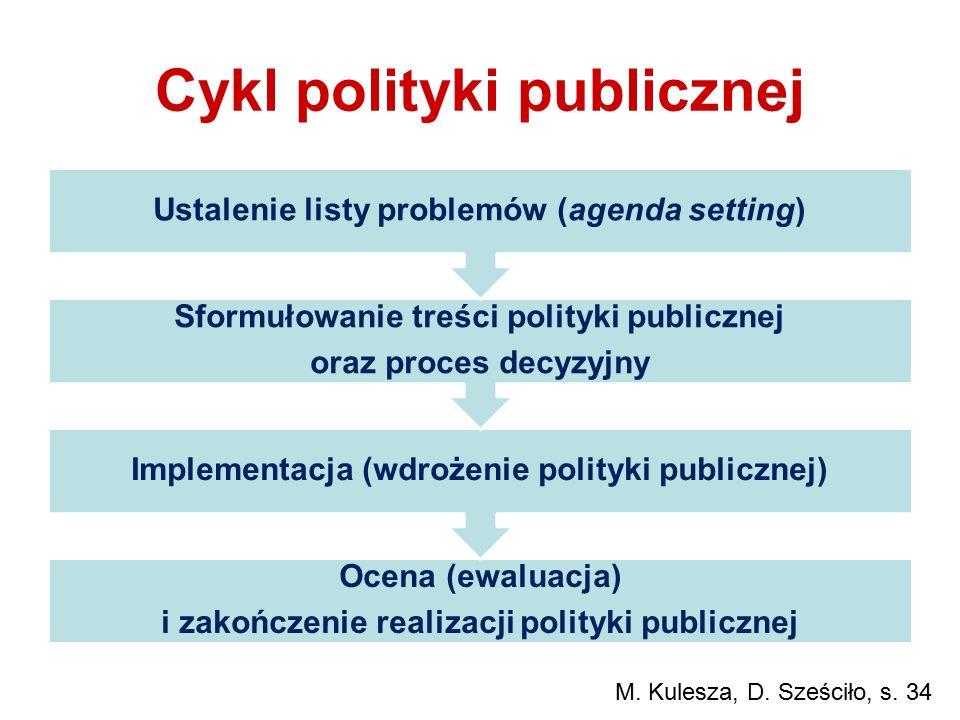 Cykl polityki publicznej Ocena (ewaluacja) i zakończenie realizacji polityki publicznej Implementacja (wdrożenie polityki publicznej) Sformułowanie tr