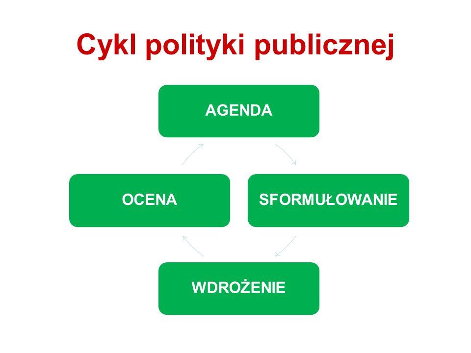 Cykl polityki publicznej AGENDASFORMUŁOWANIEWDROŻENIEOCENA