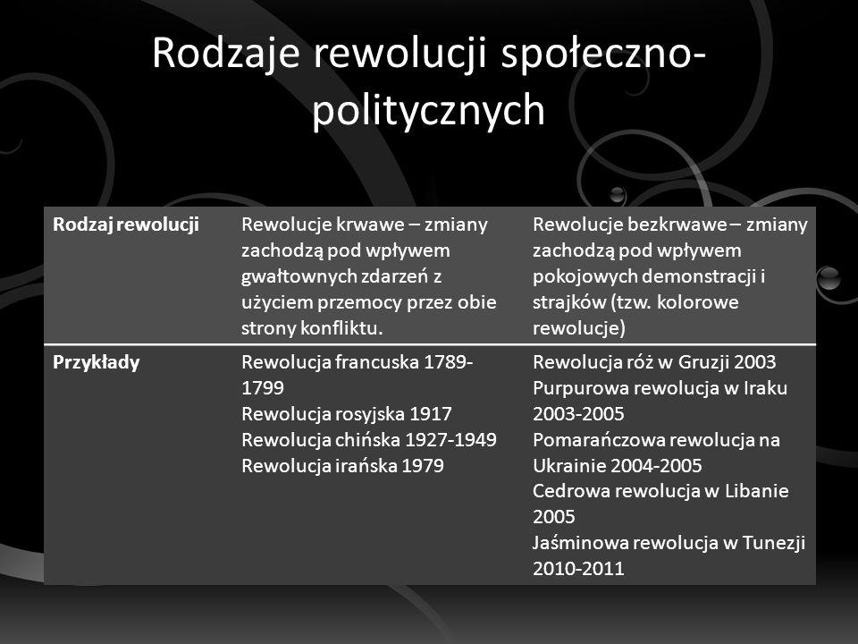 Rodzaje rewolucji społeczno- politycznych Rodzaj rewolucjiRewolucje krwawe – zmiany zachodzą pod wpływem gwałtownych zdarzeń z użyciem przemocy przez obie strony konfliktu.