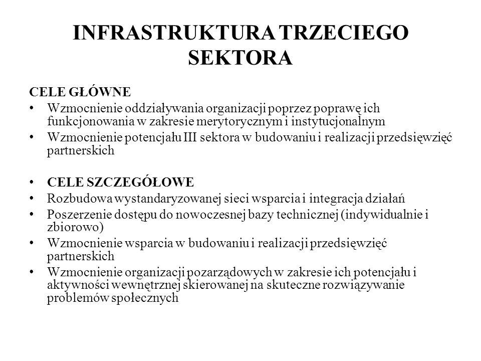 INFRASTRUKTURA TRZECIEGO SEKTORA CELE GŁÓWNE Wzmocnienie oddziaływania organizacji poprzez poprawę ich funkcjonowania w zakresie merytorycznym i instytucjonalnym Wzmocnienie potencjału III sektora w budowaniu i realizacji przedsięwzięć partnerskich CELE SZCZEGÓŁOWE Rozbudowa wystandaryzowanej sieci wsparcia i integracja działań Poszerzenie dostępu do nowoczesnej bazy technicznej (indywidualnie i zbiorowo) Wzmocnienie wsparcia w budowaniu i realizacji przedsięwzięć partnerskich Wzmocnienie organizacji pozarządowych w zakresie ich potencjału i aktywności wewnętrznej skierowanej na skuteczne rozwiązywanie problemów społecznych