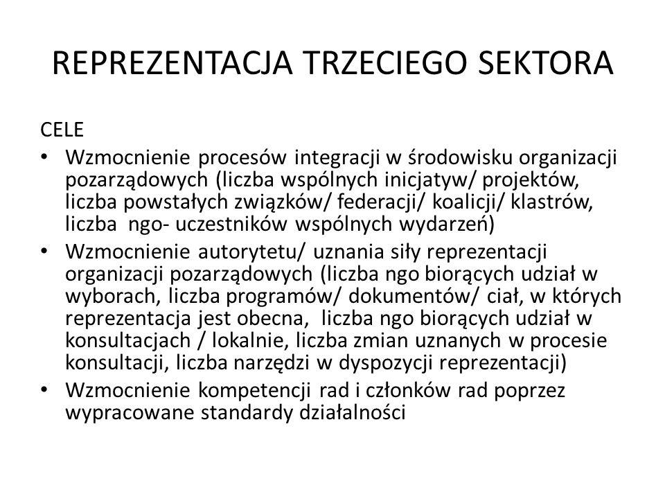 REPREZENTACJA TRZECIEGO SEKTORA CELE Wzmocnienie procesów integracji w środowisku organizacji pozarządowych (liczba wspólnych inicjatyw/ projektów, liczba powstałych związków/ federacji/ koalicji/ klastrów, liczba ngo- uczestników wspólnych wydarzeń) Wzmocnienie autorytetu/ uznania siły reprezentacji organizacji pozarządowych (liczba ngo biorących udział w wyborach, liczba programów/ dokumentów/ ciał, w których reprezentacja jest obecna, liczba ngo biorących udział w konsultacjach / lokalnie, liczba zmian uznanych w procesie konsultacji, liczba narzędzi w dyspozycji reprezentacji) Wzmocnienie kompetencji rad i członków rad poprzez wypracowane standardy działalności