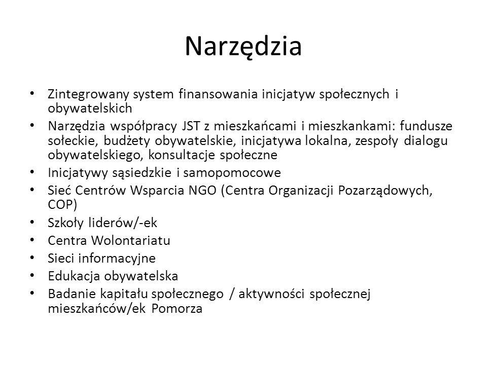 Narzędzia Zintegrowany system finansowania inicjatyw społecznych i obywatelskich Narzędzia współpracy JST z mieszkańcami i mieszkankami: fundusze sołeckie, budżety obywatelskie, inicjatywa lokalna, zespoły dialogu obywatelskiego, konsultacje społeczne Inicjatywy sąsiedzkie i samopomocowe Sieć Centrów Wsparcia NGO (Centra Organizacji Pozarządowych, COP) Szkoły liderów/-ek Centra Wolontariatu Sieci informacyjne Edukacja obywatelska Badanie kapitału społecznego / aktywności społecznej mieszkańców/ek Pomorza