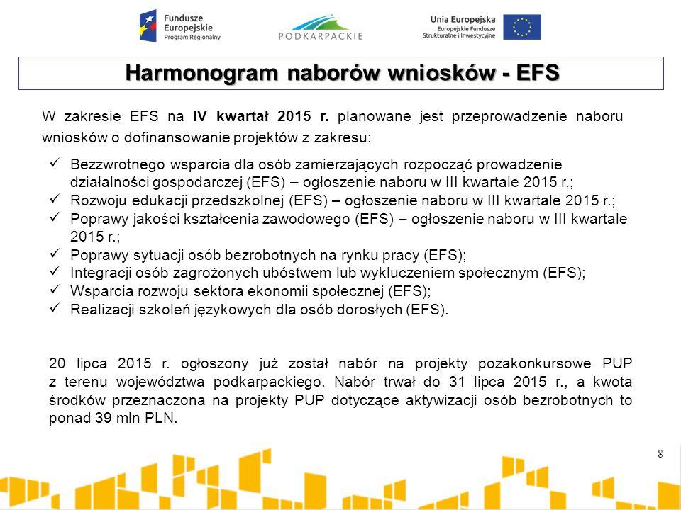 Harmonogram naborów wniosków - EFS 8 Bezzwrotnego wsparcia dla osób zamierzających rozpocząć prowadzenie działalności gospodarczej (EFS) – ogłoszenie