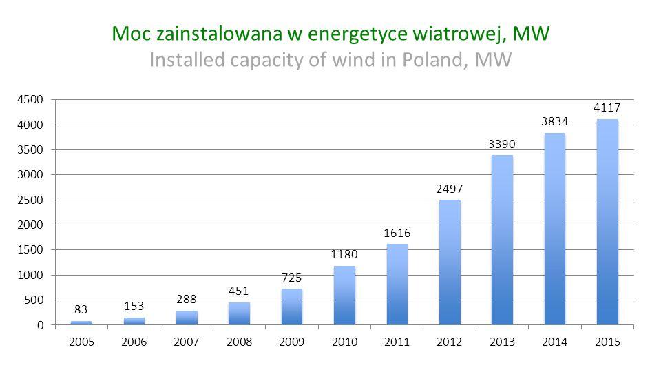 Moc zainstalowana w energetyce wiatrowej, MW Installed capacity of wind in Poland, MW