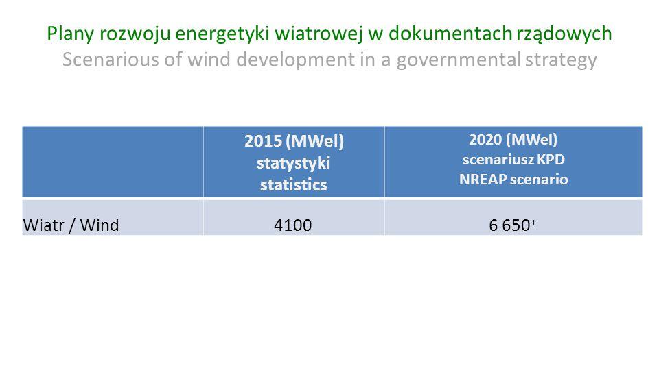 Plany rozwoju energetyki wiatrowej w dokumentach rządowych Scenarious of wind development in a governmental strategy 2015 (MWel) statystyki statistics 2020 (MWel) scenariusz KPD NREAP scenario Wiatr / Wind41006 650 +