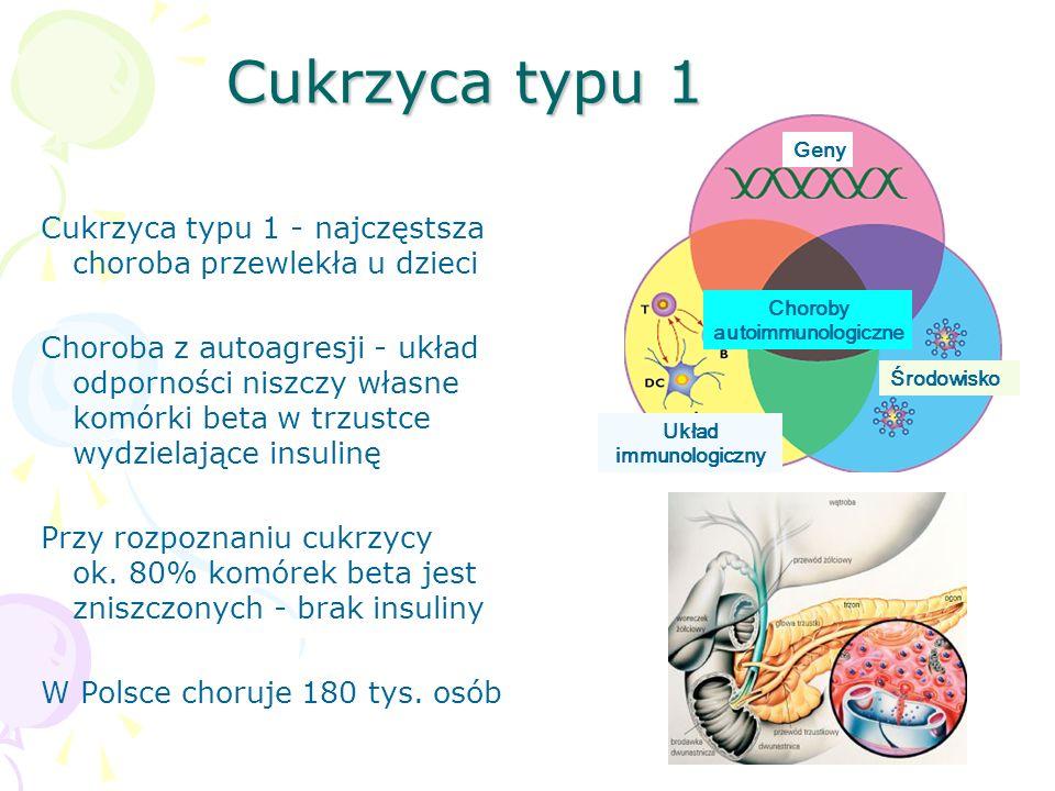 Cukrzyca typu 1 - najczęstsza choroba przewlekła u dzieci Choroba z autoagresji - układ odporności niszczy własne komórki beta w trzustce wydzielające insulinę Przy rozpoznaniu cukrzycy ok.