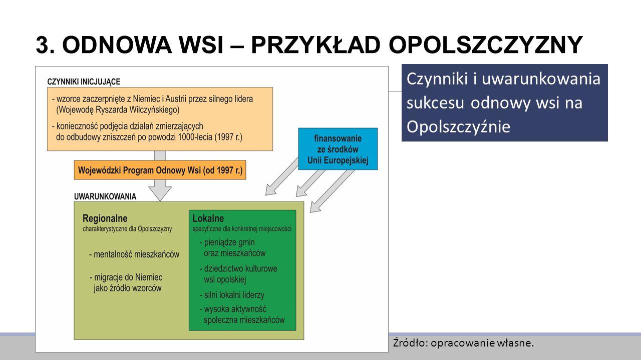 3. ODNOWA WSI – PRZYKŁAD OPOLSZCZYZNY Czynniki i uwarunkowania sukcesu odnowy wsi na Opolszczyźnie Źródło: opracowanie własne.
