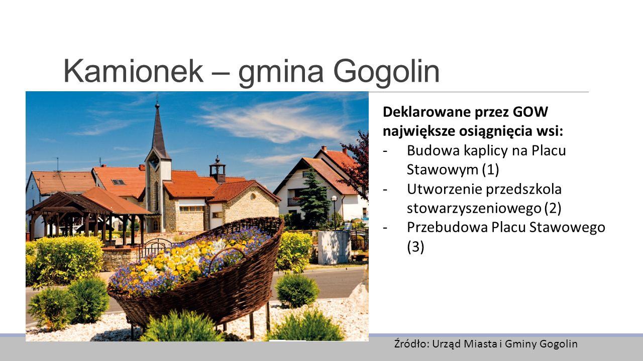 Kamionek – gmina Gogolin Źródło: Urząd Miasta i Gminy Gogolin Deklarowane przez GOW największe osiągnięcia wsi: -Budowa kaplicy na Placu Stawowym (1) -Utworzenie przedszkola stowarzyszeniowego (2) -Przebudowa Placu Stawowego (3)