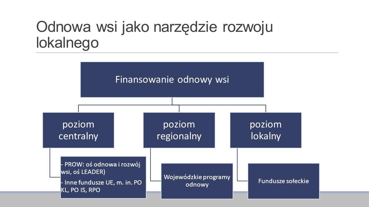 Odnowa wsi jako narzędzie rozwoju lokalnego Podejście odgórne, realizowane z funduszy europejskich, zwłaszcza w ramach działania Odnowa wsi trzeciej osi PROW: -Finansowanie dużych inwestycji, często polegających na budowie, rozbudowie lub remoncie obiektów, w tym zabytkowych lub urządzanie przestrzeni publicznych -Realizowane jako odrębne przedsięwzięcia, które w praktyce z reguły nie wpisują się w szerszą strategię rozwoju miejscowości, mimo iż formalnie posiadanie takiej strategii w przypadku starania się o te fundusze jest wymagane -Strumień dostępnych środków na ten właśnie cel spowodował, że w wielu wsiach całego kraju powstało wiele nowych inwestycji, które wykorzystywane są jednak w bardzo ograniczonym zakresie (m.