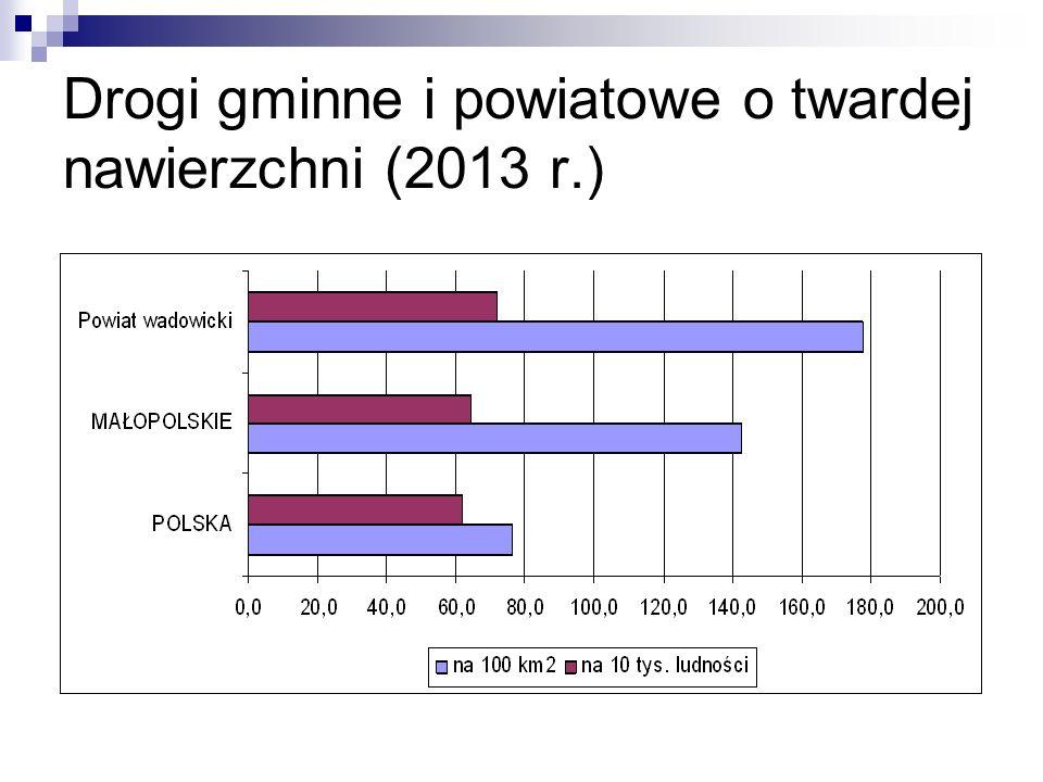 Drogi gminne i powiatowe o twardej nawierzchni (2013 r.)