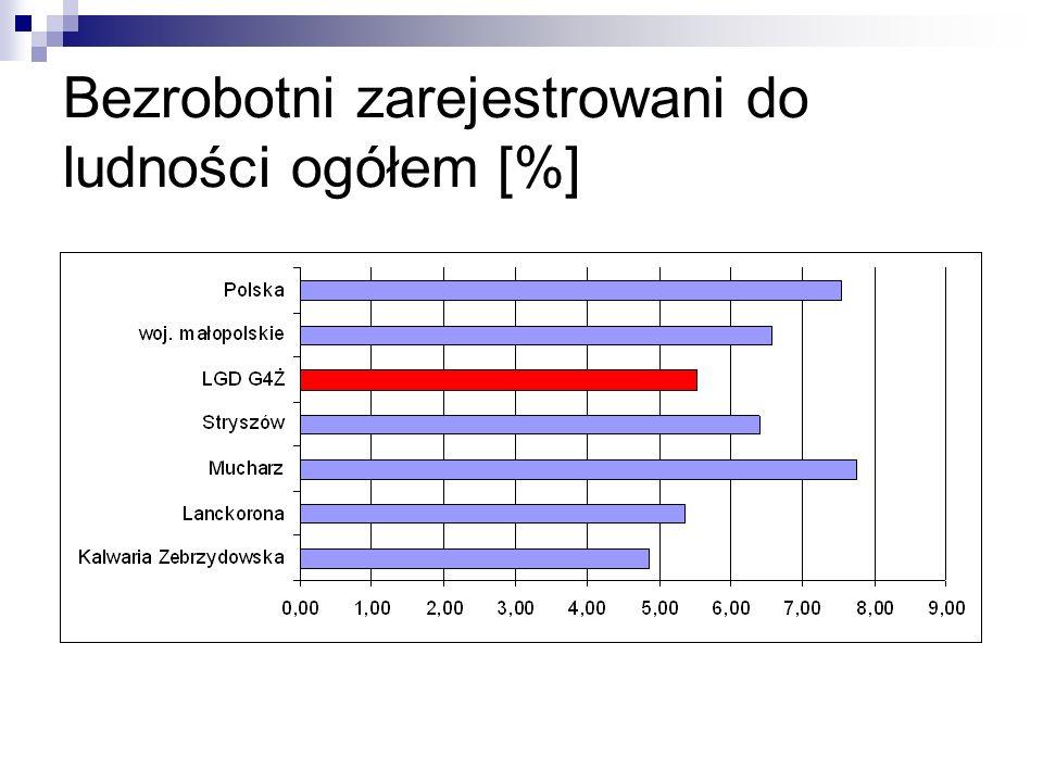 Bezrobotni zarejestrowani do ludności ogółem [%]