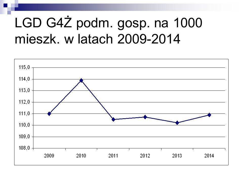 LGD G4Ż podm. gosp. na 1000 mieszk. w latach 2009-2014