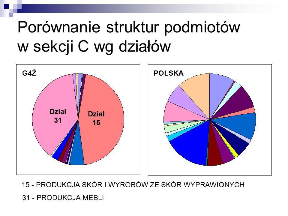 Porównanie struktur podmiotów w sekcji C wg działów 15 - PRODUKCJA SKÓR I WYROBÓW ZE SKÓR WYPRAWIONYCH 31 - PRODUKCJA MEBLI POLSKAG4Ż Dział 15 Dział 3