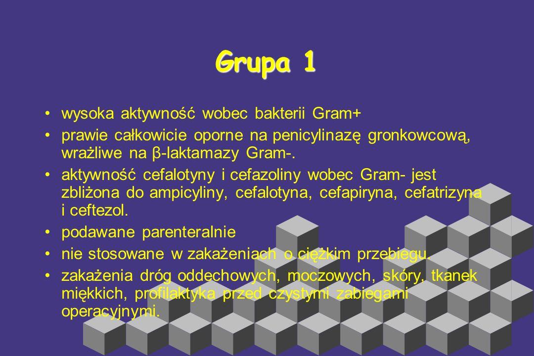 Klasa 0/I: Cefaleksyna, Cefadroksyl, Cefradyna (i.v.) Klasa 0/II: Cefaklor, Cefprozil, Cedroksadyna, Lorakarbef