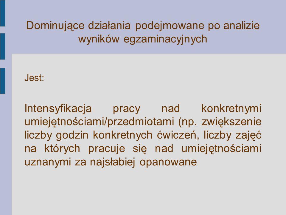 Dominujące działania podejmowane po analizie wyników egzaminacyjnych Jest: Intensyfikacja pracy nad konkretnymi umiejętnościami/przedmiotami (np. zwię