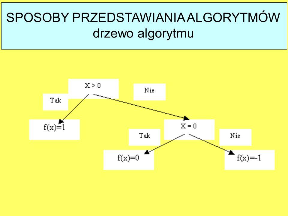 SPOSOBY PRZEDSTAWIANIA ALGORYTMÓW drzewo algorytmu